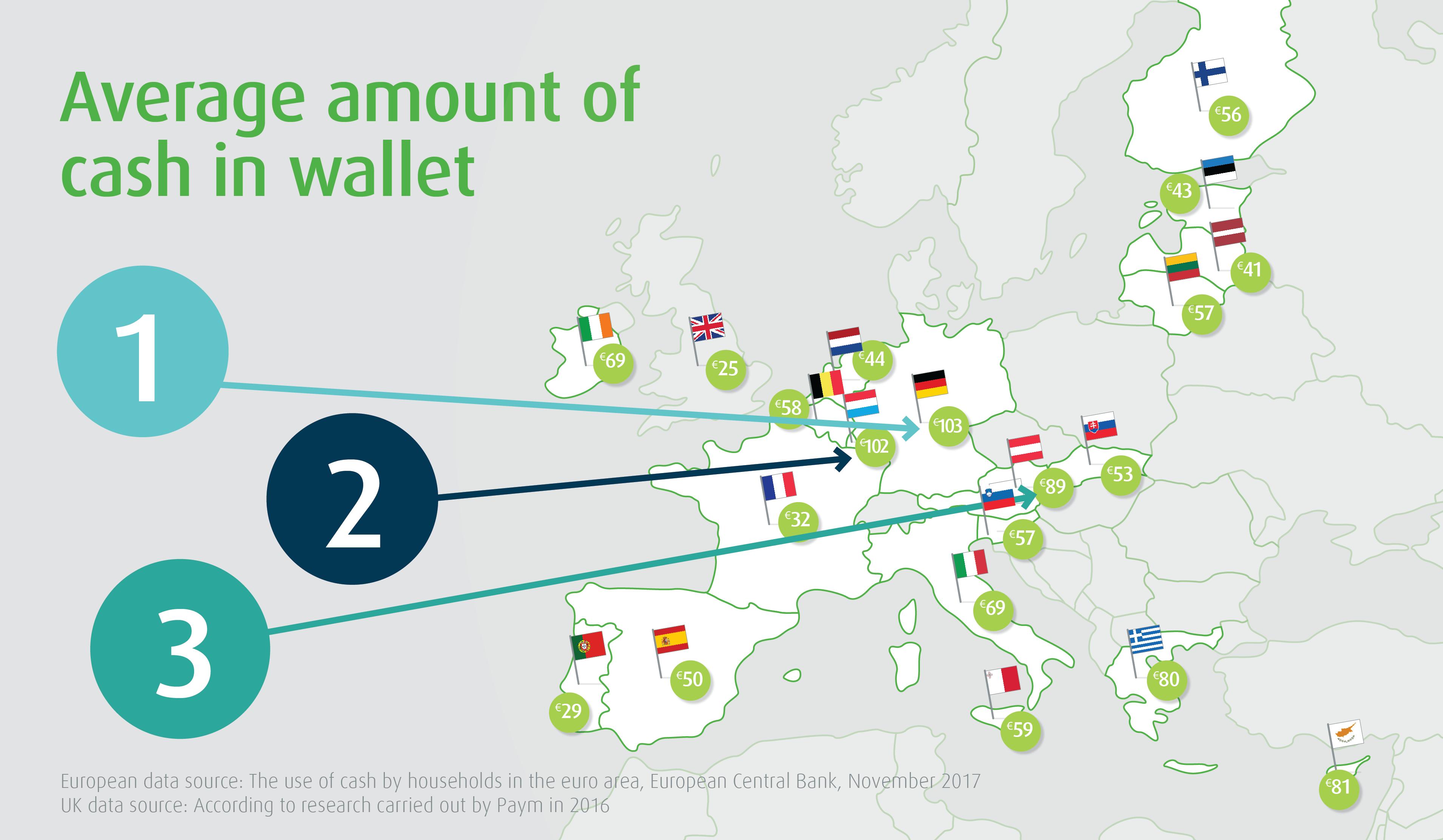 CashFlows Average Amount Of Cash In Wallet Blog Post v15-01