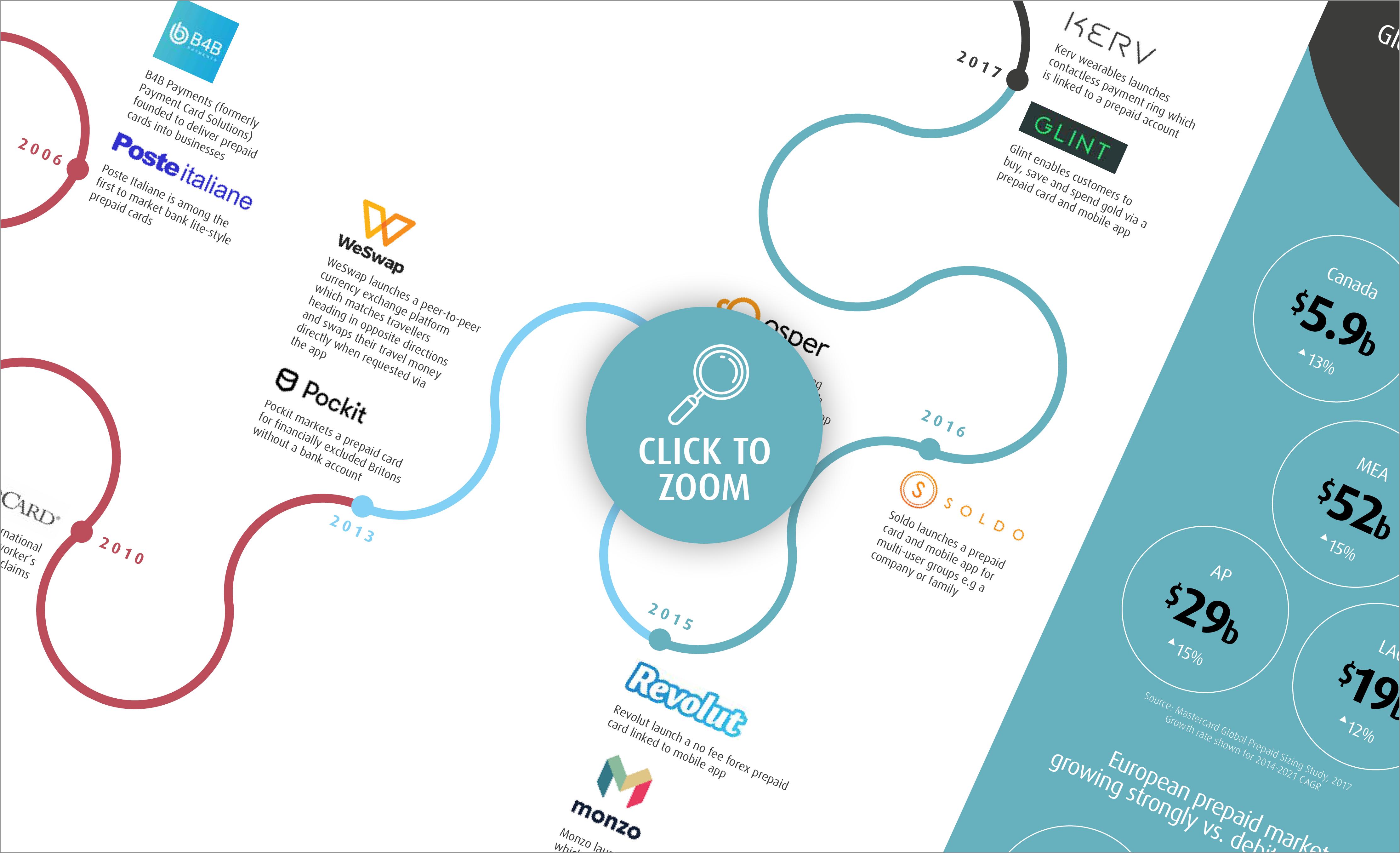 CashFlows-Evolution-of-Prepaid-Infographic