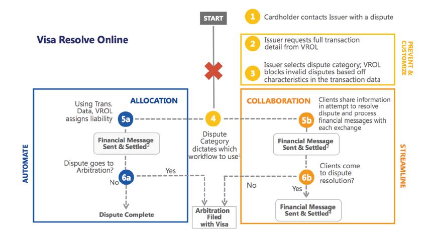 Visa Claims Process Diagram