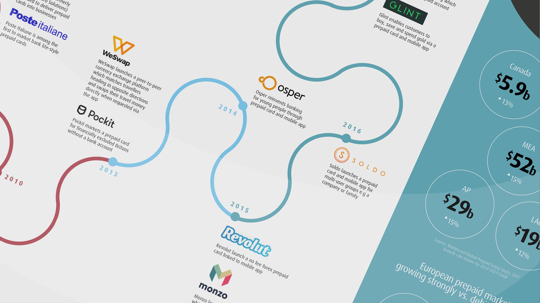 The prepaid revolution: timeline
